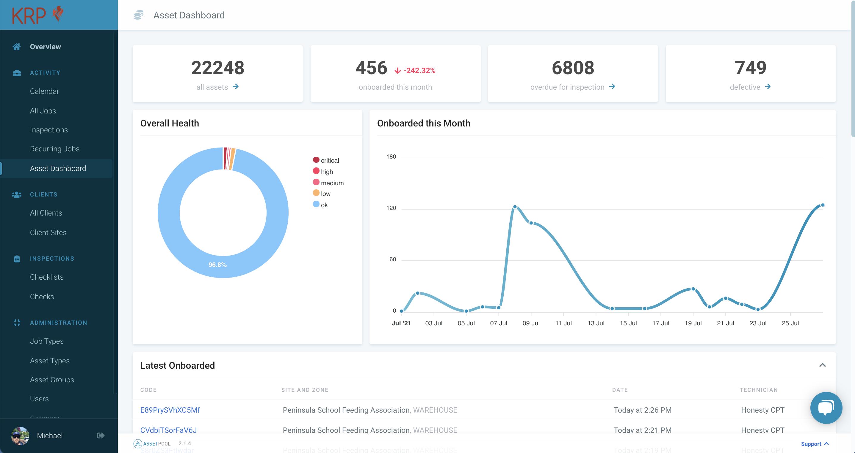 AssetPool dashboard