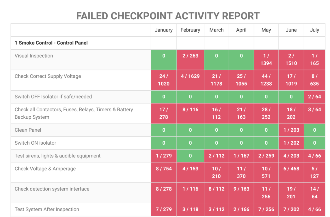 AssetPool Activity Report